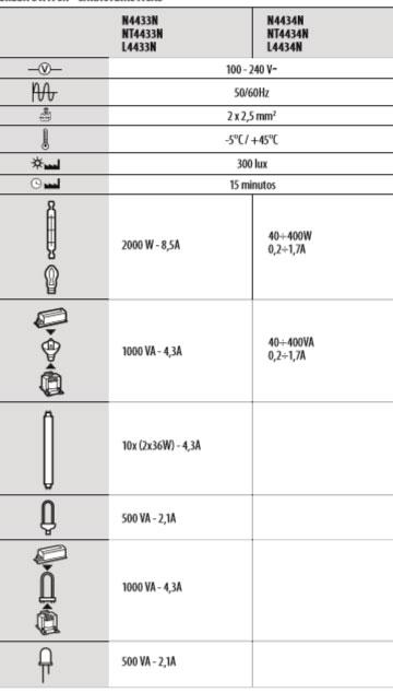 caracteristicas sensor presencia bticino