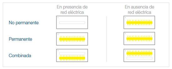 clases-luminarias-de-emergencia