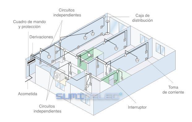 Diferencia entre una instalación eléctrica convencional y domótica