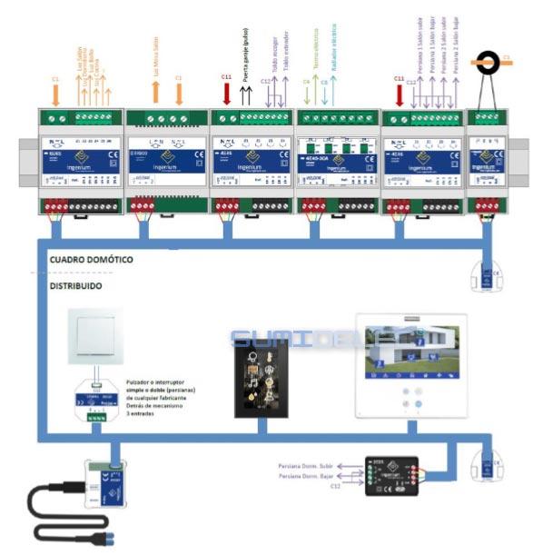 Ejemplo de esquema de instalación con domótica
