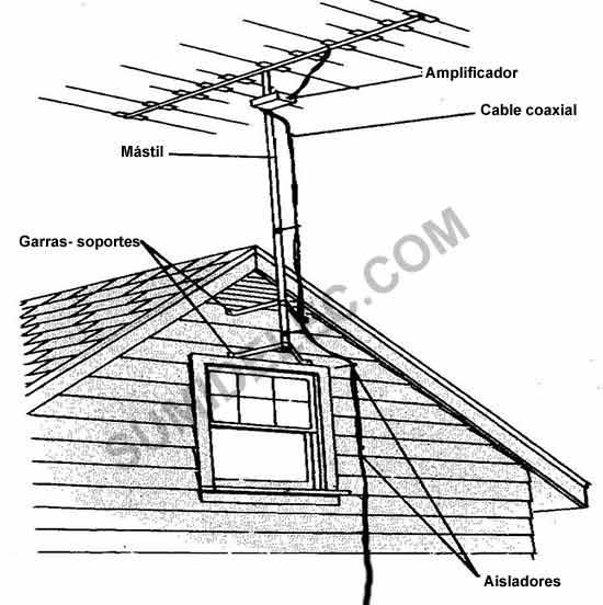 Instalación de antena terrestre