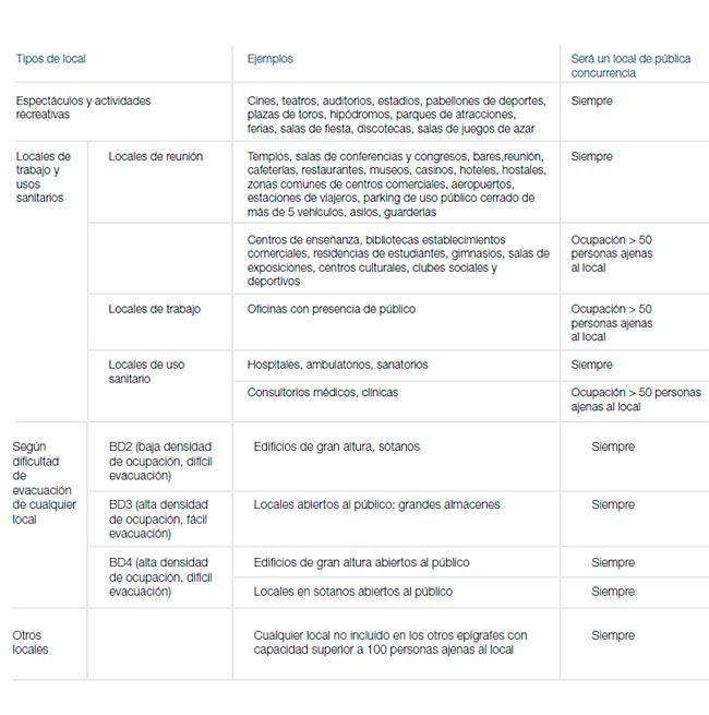 normativa-locales-publica-concurrencia