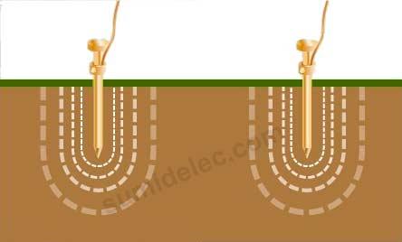 picas de puesta a tierra en sumidelec.com