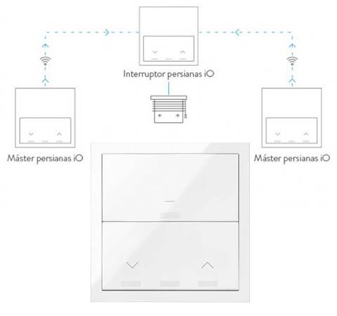control persianas iO